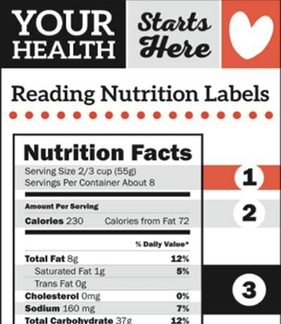 nutrition labels infographic