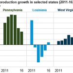 US EIA natural gas production report from 2016